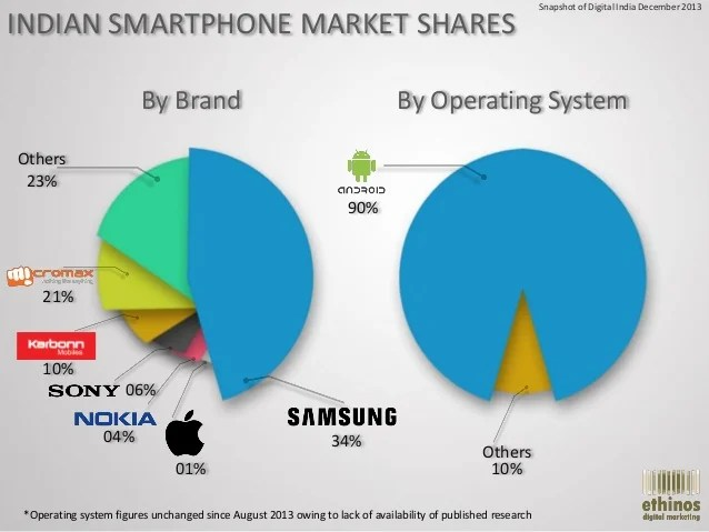 India Market 2013 Shares Smartphone
