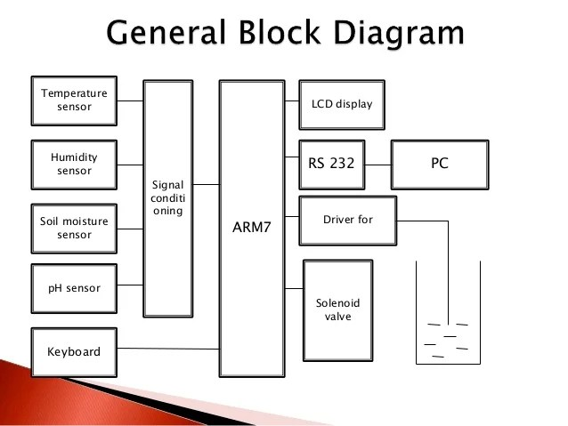 block diagram of wireless keyboard