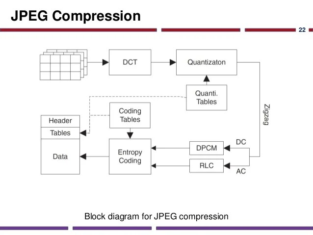 SOC Application Studies: Image Compression