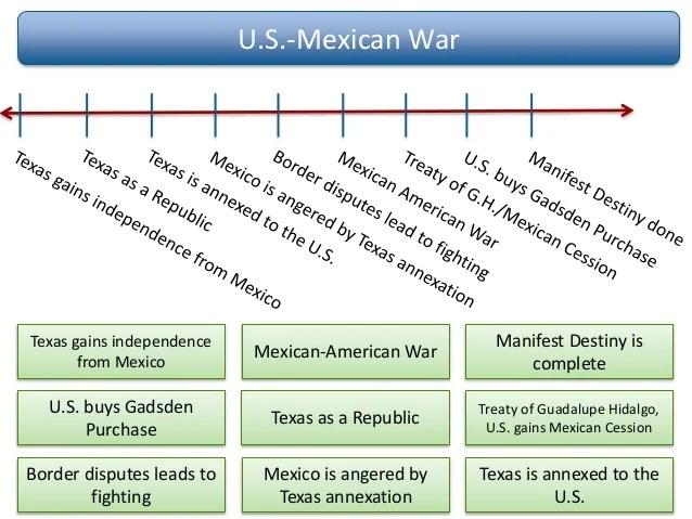 Mexican Dispute War Border American
