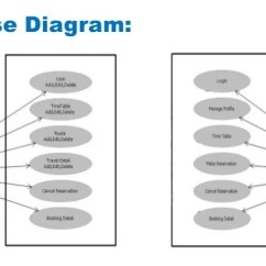 Waterfall Model Diagram Eye Not Labeled Online Bus Ticket Booking System