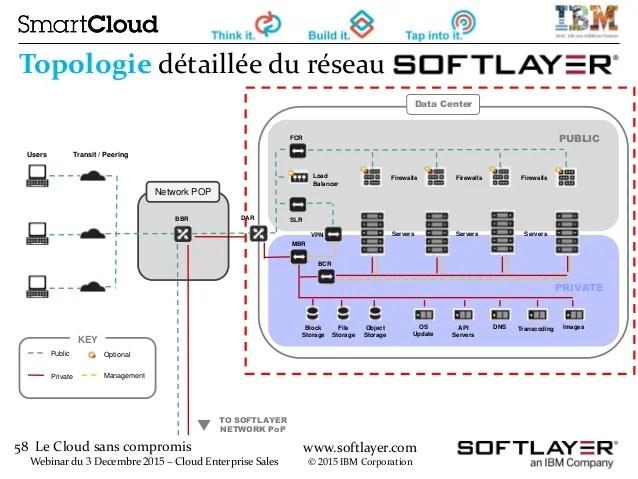 Webinar Softlayer MSP ISV En Francais Decembre 2015