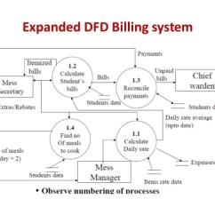 Hostel Management System Er Diagram 1995 Ford Ranger Wiper Motor Wiring Software Project Plannings