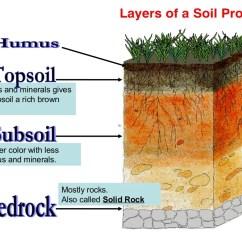 Soil Profile Diagram Of Michigan Motherboard Components 1