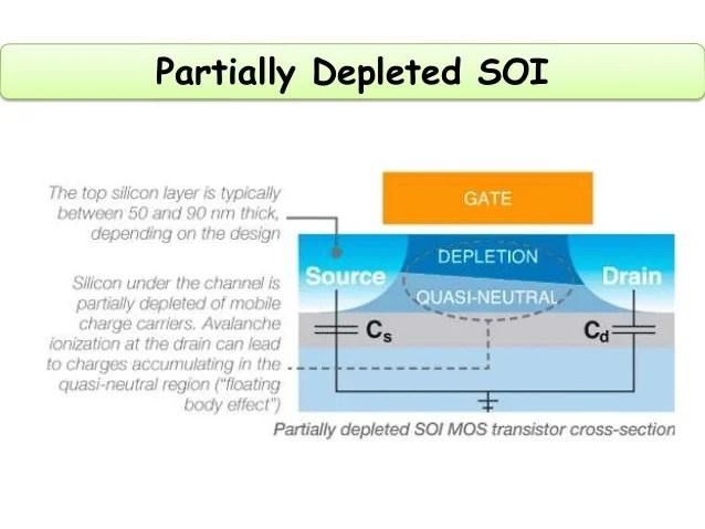 Silicon on Insulator (SOI) Technology