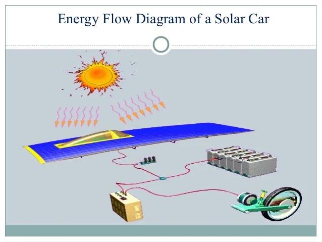 block diagram of solar energy bell system 801 door entry telephone wiring car v9 schwabenschamanen de schematic rh 110 twizer co circuit