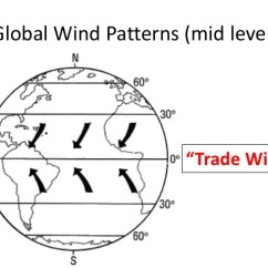 Global Wind Patterns Diagram Wiring Of Simple House Solar Energy Uneven Heating Earth And Ocean Currents Mid Level Trade Winds
