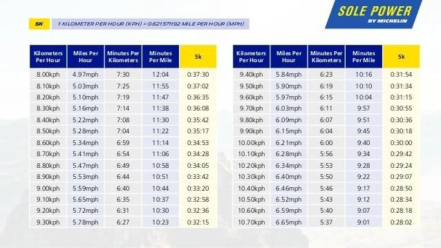 Running Pace Chart Miles And Kilometers Homeschoolingforfree