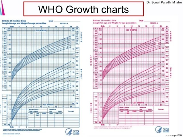 Who growth charts dr sonali paradhi mhatre for premature also neonatology basics gestation  birth weight rh slideshare