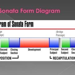 Sonata Form Diagram R33 Gtst Wiring