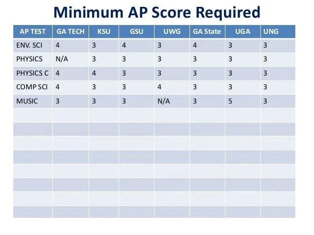 Sat 2 Physics Score Chart Homeschoolingforfree