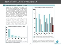 Southeast Asia Third Party Logistics Market