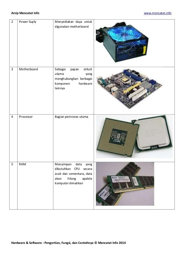 Jelaskan Fungsi Dari Motherboard : jelaskan, fungsi, motherboard, Pengertian,, Fungsi,, Contoh, Hardware, Software