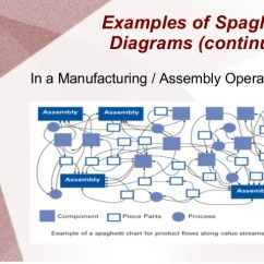 Spaghetti Diagram Six Sigma Fight Or Flight Stress Response Diagrams Examples Of In A Medical Hospital 10