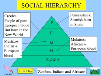 hierarchy social spanish latin america spain history european silver placement