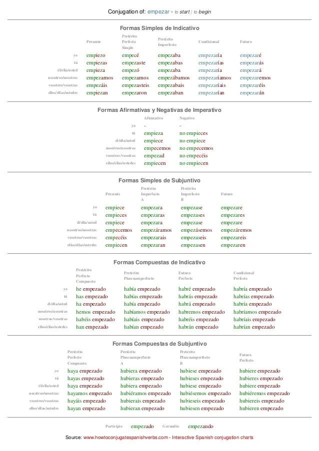Conjugation of empezar to start begin also spanish chart rh slideshare