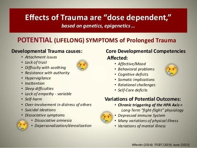 Trauma Focused CBT (TF CBT) for Kids