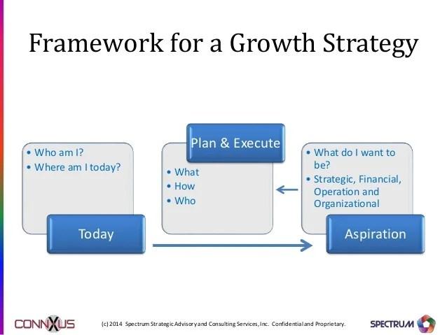 Growth Strategy Framework