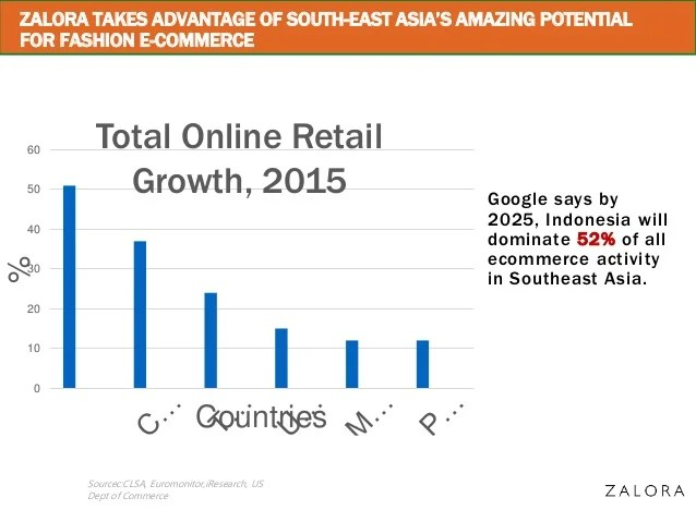 Anthony Fung The Growth Of E Commerce In Indonesia