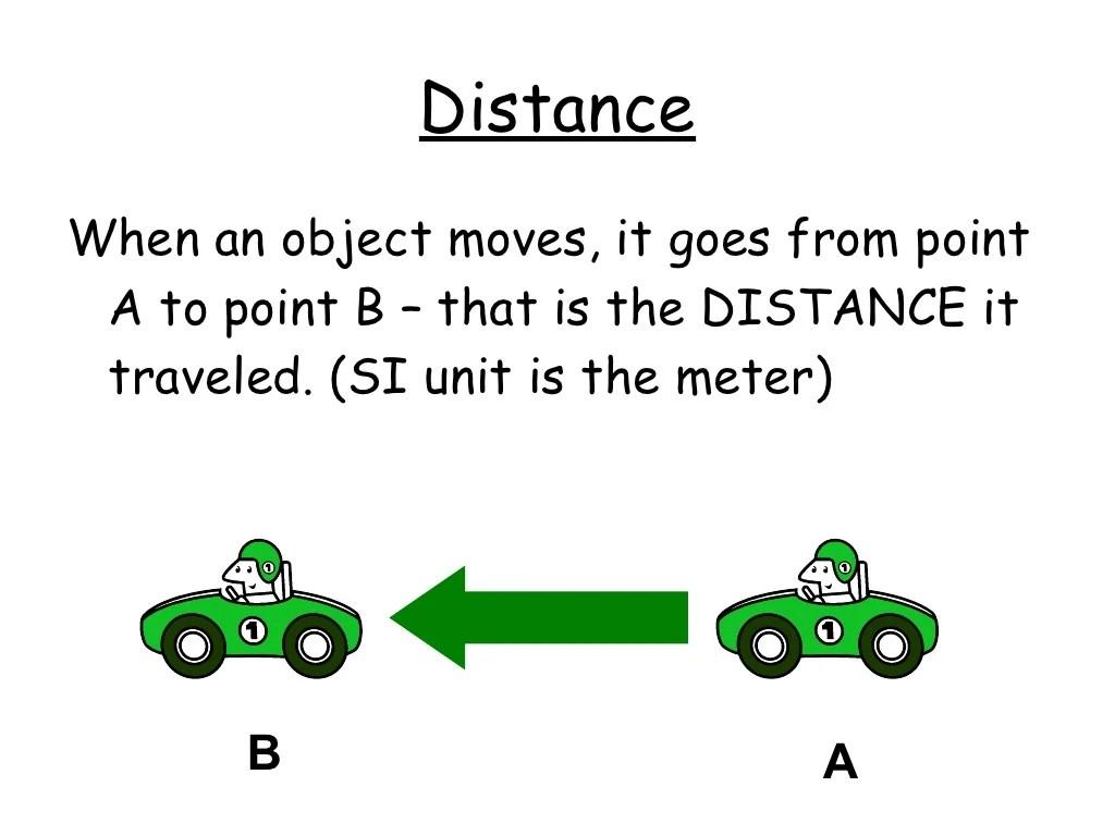 Speed Velocity Acceleration