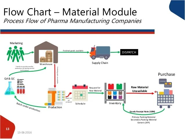 warehouse process flow diagram 2006 cobalt factory radio wiring of pharma companies chart material module manufacturing 13