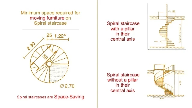 Spiral Staircase Standards   Minimum Space For Spiral Staircase   Stair Treads   Building Regulations   Design   Space Saving   Tread Depth