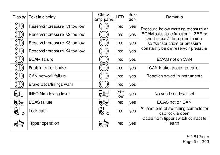 2000 Range Rover Fuse Box Diagram Free Download Wiring Volvo Truck Dashboard