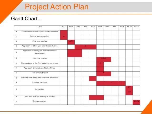Project action plan gantt chart  also sport studies in session  rh slideshare