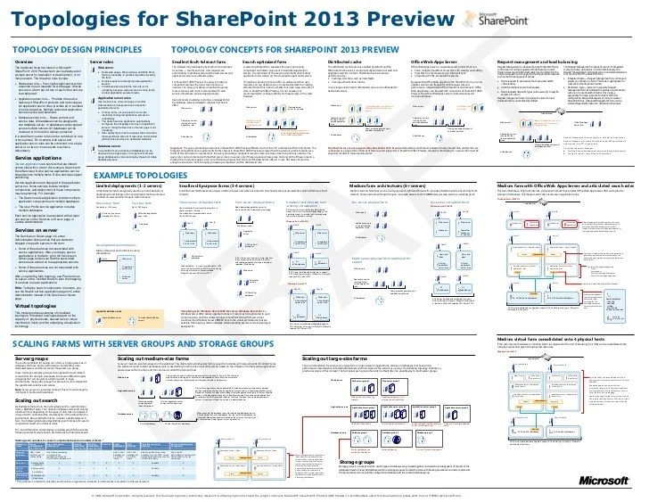 sharepoint 2013 components diagram venn word problems with 3 circles topology model