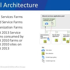 Sharepoint 2010 Site Diagram Ford Ranger Wiring Spsct15 Must Love Term Sets The New And Improved Managed Metadata 21