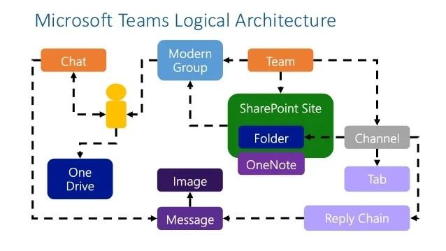 SPSHEL18  Microsoft Teams Deep Dive