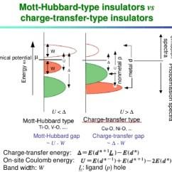 Energy Band Diagram Of Insulator 07 Cobalt Radio Wiring Mott Insulators