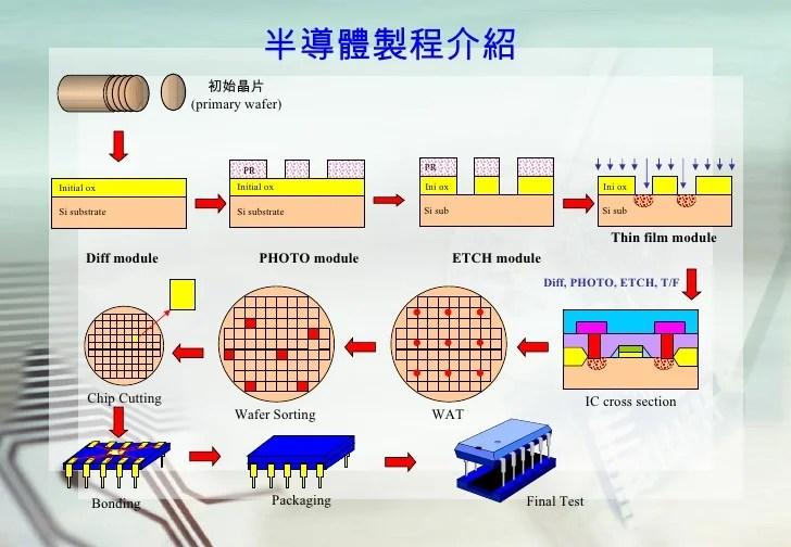 半導體製程設備裝機工程管理之研究