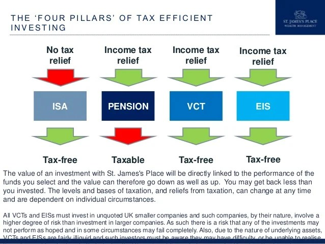 Tax Efficient Investment Planning for (UK) Business Owners