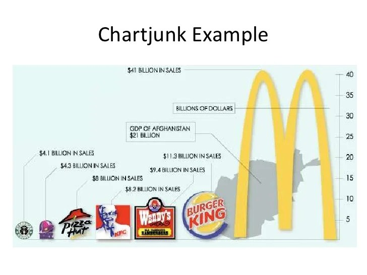 Adverts questions answered chartjunk example also ssrs the good bad ugly rh slideshare