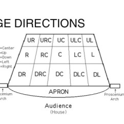 Stage Directions Diagram Blank Ear To Label Positions