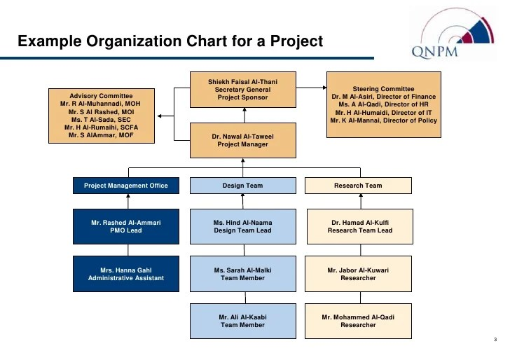 Example organization chart also standard org  role descriptions rh slideshare