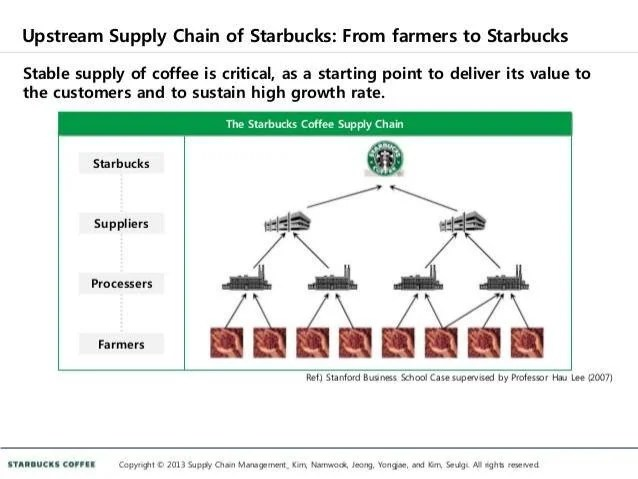 Image Result For Starbucks Coffee Organizational Structure
