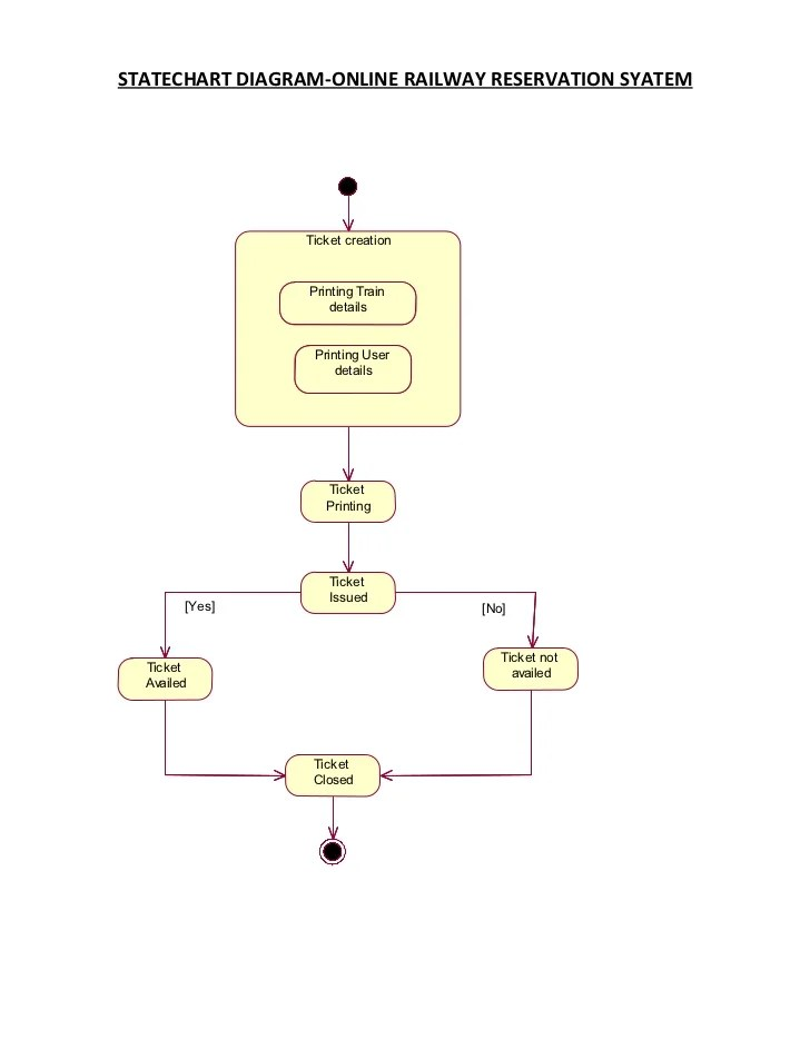 class diagram for flight reservation system of sides catenary arch airline uml diagrams - flights search engine