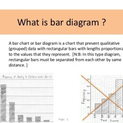 What Is A Bar Diagram Honeywell Thermostat Anleitung Chart In Statistics Presentation