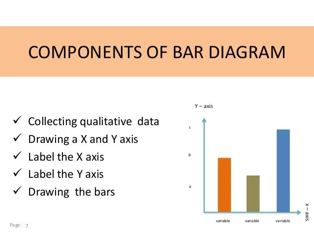 what is a bar diagram bathtub drain assembly chart in statistics presentation page 6 7 components of