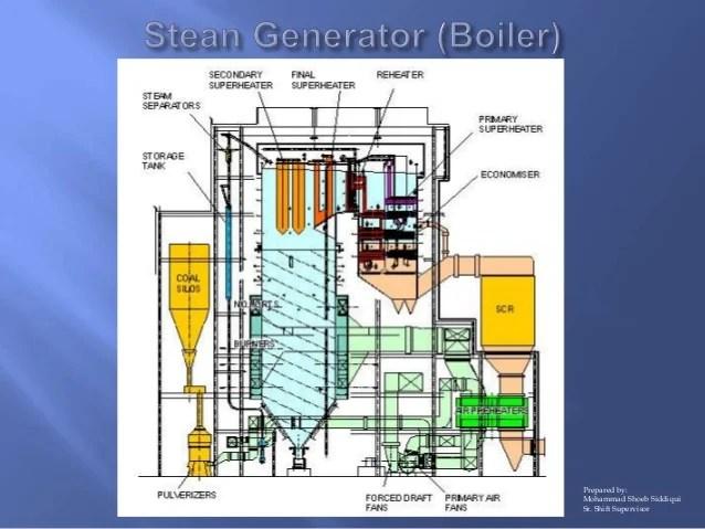Steam generator part 3