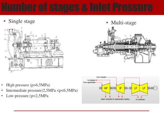 Single Stage Steam Turbine