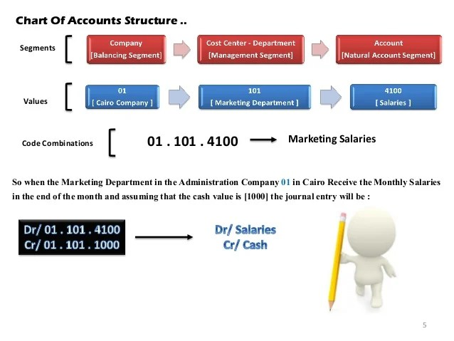 Chart of accounts structure also oracle financials  gl step rh slideshare