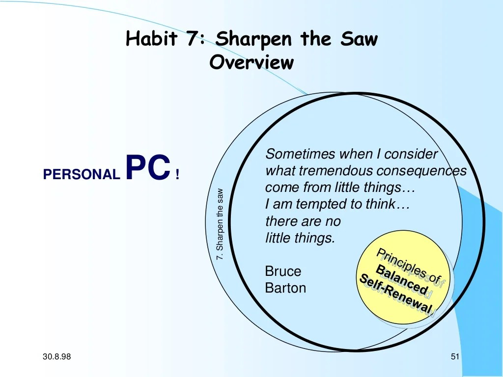 Stephen Covey S 7 Habits Of Highly Effective People