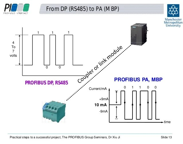 profibus dp wiring diagram 4 wire outlet schema online rs485 simple iec for colors