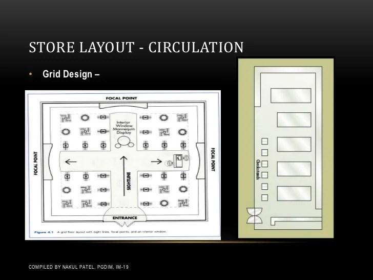 Store Layouts  Planograms
