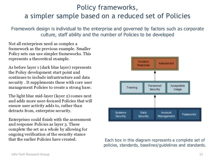 Examples And Procedures It Security Policies