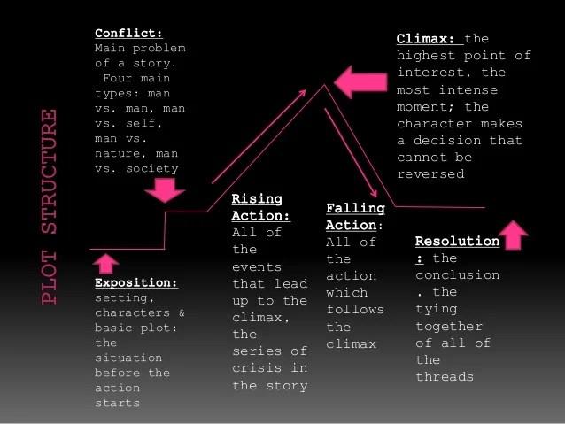 How To Make A Short Story Plot Diagram