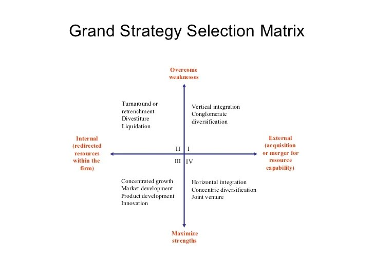 also strategic management models and diagrams rh slideshare